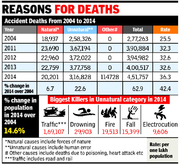 death-by-accident-in-india-statistics